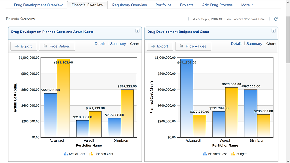 Drug Development Planned Costs chart screenshot
