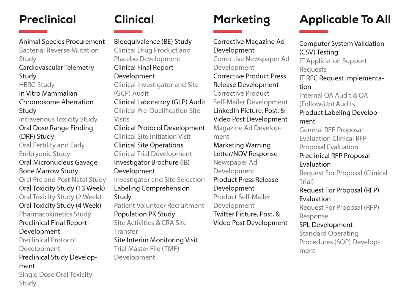 Preclinical, Clinical, Marketing template