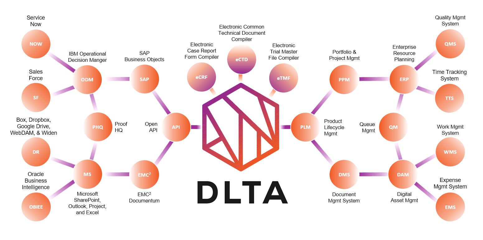 DLTA molecule