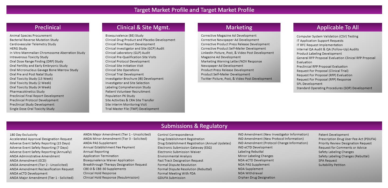 Target Market Profile